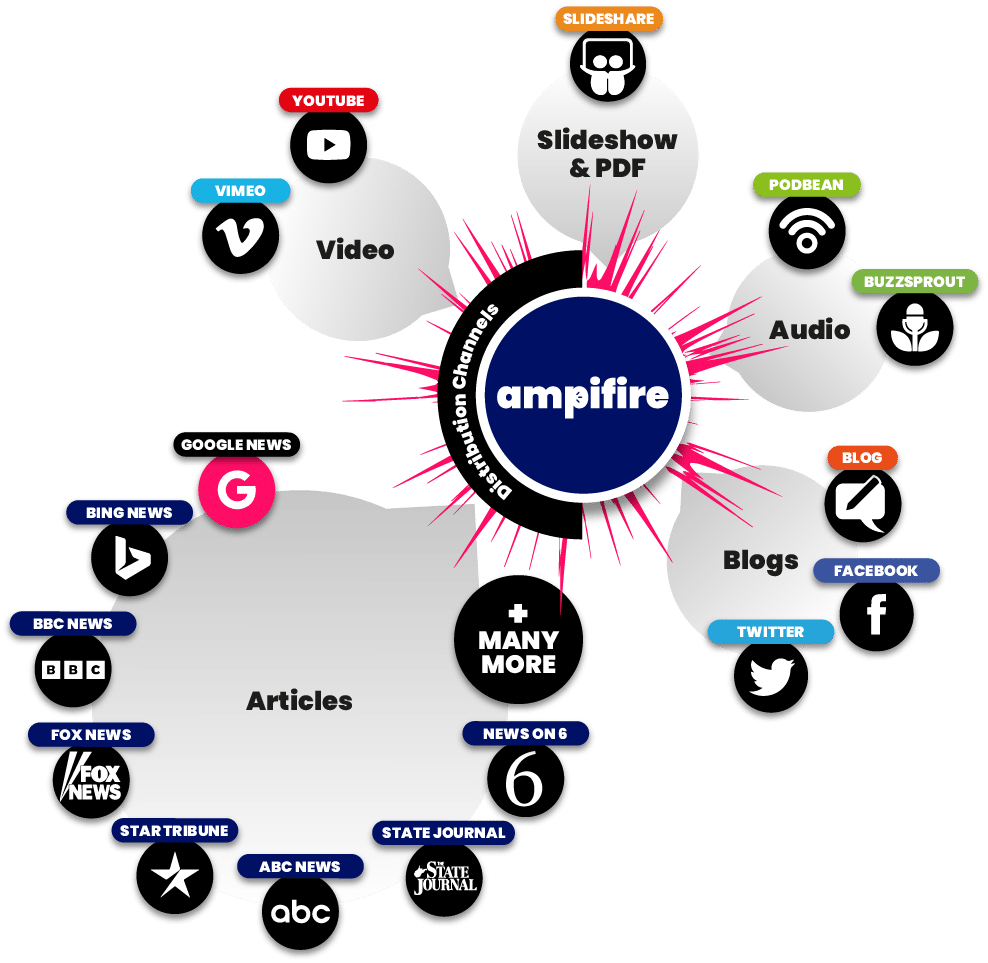 drive traffic and buyer leads with ampifire